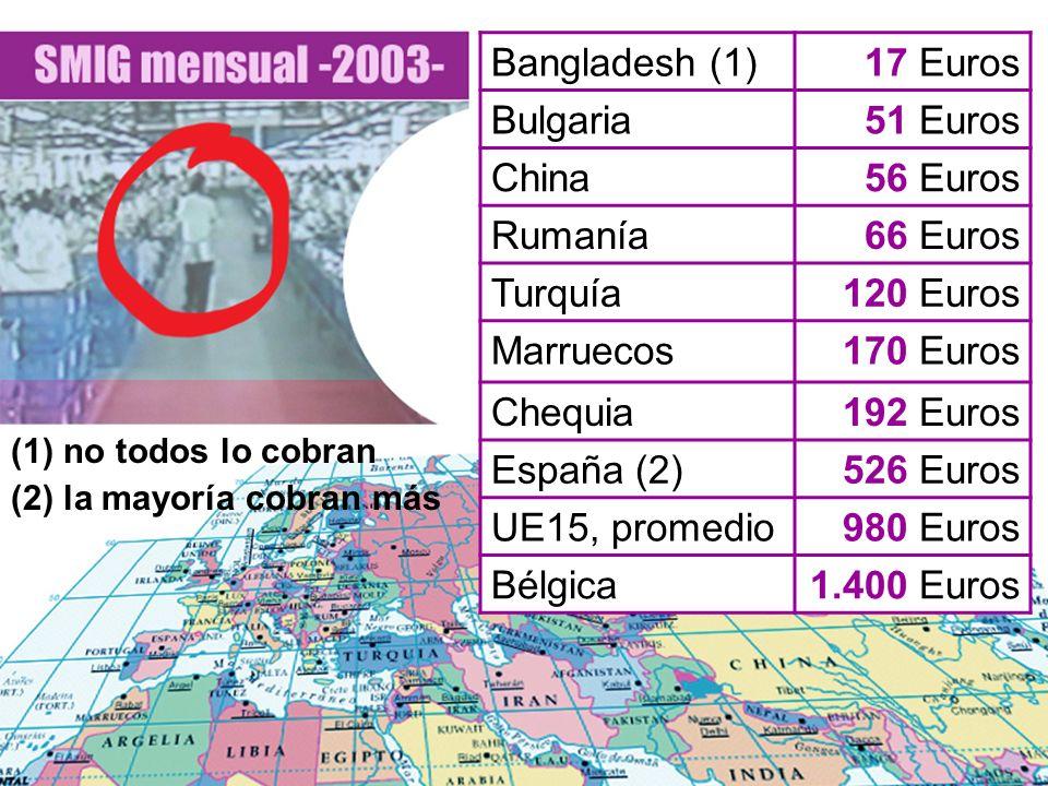 (1) no todos lo cobran (2) la mayoría cobran más Bangladesh (1)17 Euros Bulgaria51 Euros China56 Euros Rumanía66 Euros Turquía120 Euros Marruecos170 E