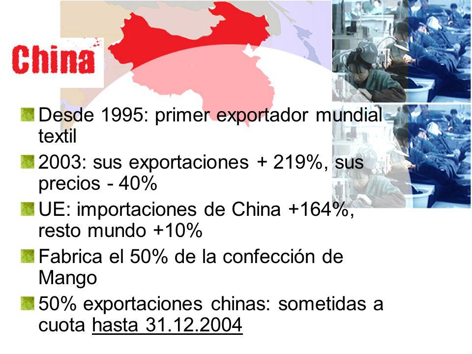 Desde 1995: primer exportador mundial textil 2003: sus exportaciones + 219%, sus precios - 40% UE: importaciones de China +164%, resto mundo +10% Fabr