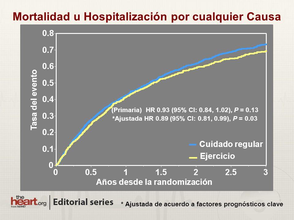 Mortalidad u Hospitalización por cualquier Causa (Primaria) HR 0.93 (95% CI: 0.84, 1.02), P = 0.13 *Ajustada HR 0.89 (95% CI: 0.81, 0.99), P = 0.03 * Ajustada de acuerdo a factores prognósticos clave Ejercicio Cuidado regular Tasa del evento Años desde la randomización