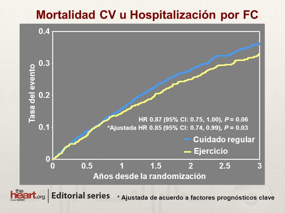Mortalidad CV u Hospitalización por FC HR 0.87 (95% CI: 0.75, 1.00), P = 0.06 *Ajustada HR 0.85 (95% CI: 0.74, 0.99), P = 0.03 Ejercicio Cuidado regular Tasa del evento Años desde la randomización * Ajustada de acuerdo a factores prognósticos clave