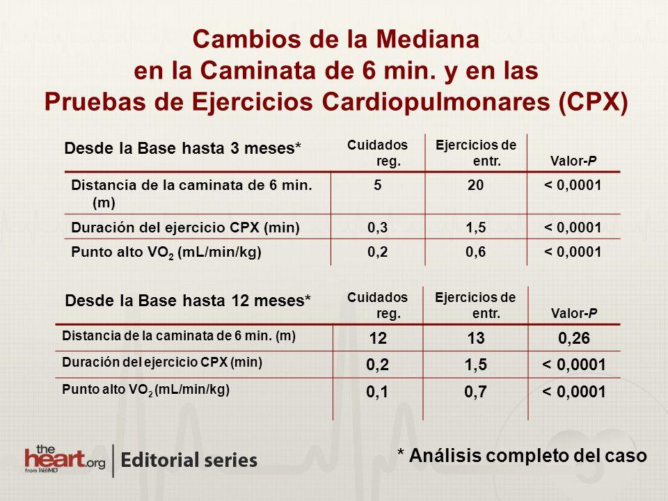 Cambios de la Mediana en la Caminata de 6 min. y en las Pruebas de Ejercicios Cardiopulmonares (CPX) Cuidados reg. Ejercicios de entr.Valor-P Distanci