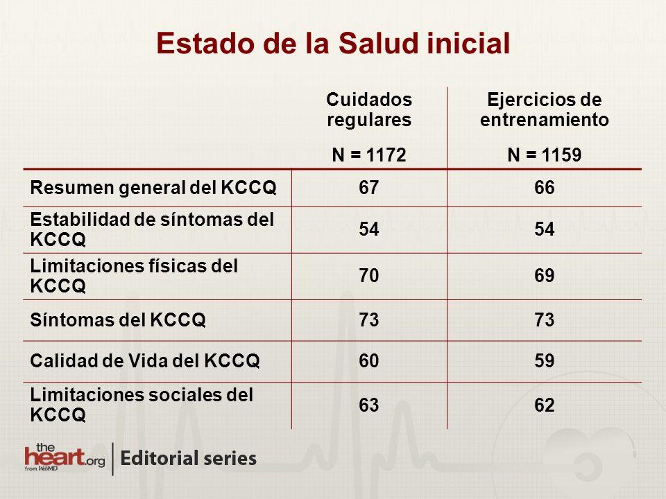 Estado de la Salud inicial Cuidados regulares N = 1172 Ejercicios de entrenamiento N = 1159 Resumen general del KCCQ6766 Estabilidad de síntomas del K