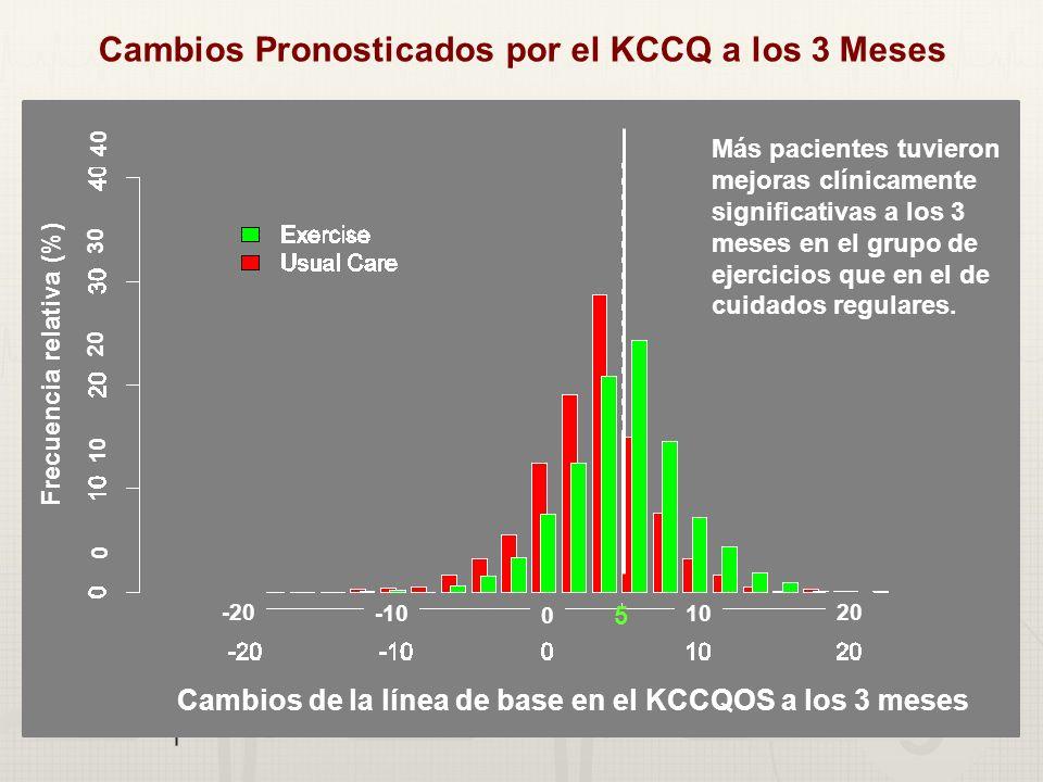 Cambios Pronosticados por el KCCQ a los 3 Meses Más pacientes tuvieron mejoras clínicamente significativas a los 3 meses en el grupo de ejercicios que en el de cuidados regulares.
