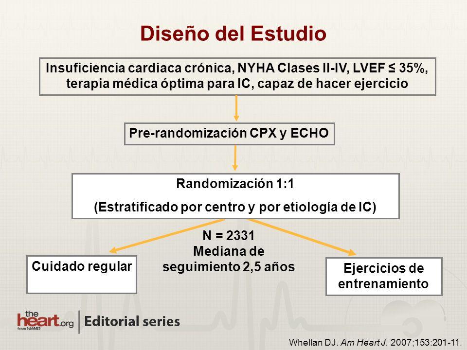 Diseño del Estudio Insuficiencia cardiaca crónica, NYHA Clases II-IV, LVEF 35%, terapia médica óptima para IC, capaz de hacer ejercicio Pre-randomización CPX y ECHO Ejercicios de entrenamiento Cuidado regular Whellan DJ.