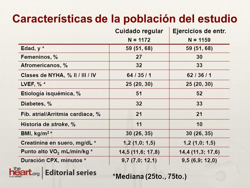 Características de la población del estudio Cuidado regular N = 1172 Ejercicios de entr. N = 1159 Edad, y *59 (51, 68) Femeninos, %2730 Afromericanos,