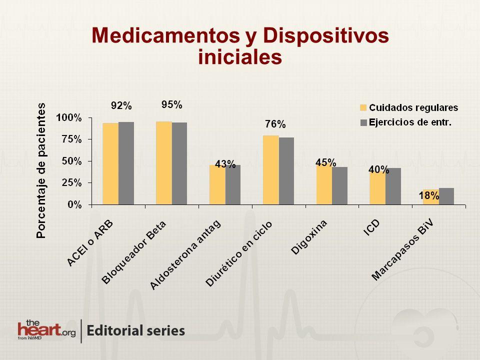 Medicamentos y Dispositivos iniciales 92% 95% 76% 43% 45% 40% 18%