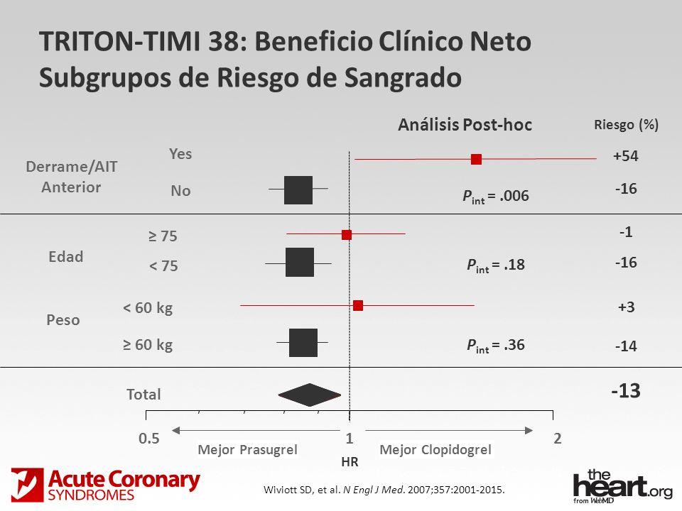 TRITON-TIMI 38: Beneficio Clínico Neto Subgrupos de Riesgo de Sangrado Total 60 kg < 60 kg < 75 75 No Yes 0.512 Derrame/AIT Anterior Edad Peso Riesgo