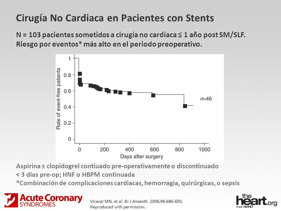 Vicenzi MN, et al. Br J Anaesth. 2006;96:686-693. Reproduced with permission. N = 103 pacientes sometidos a cirugía no cardiaca 1 año post SM/SLF. Rie