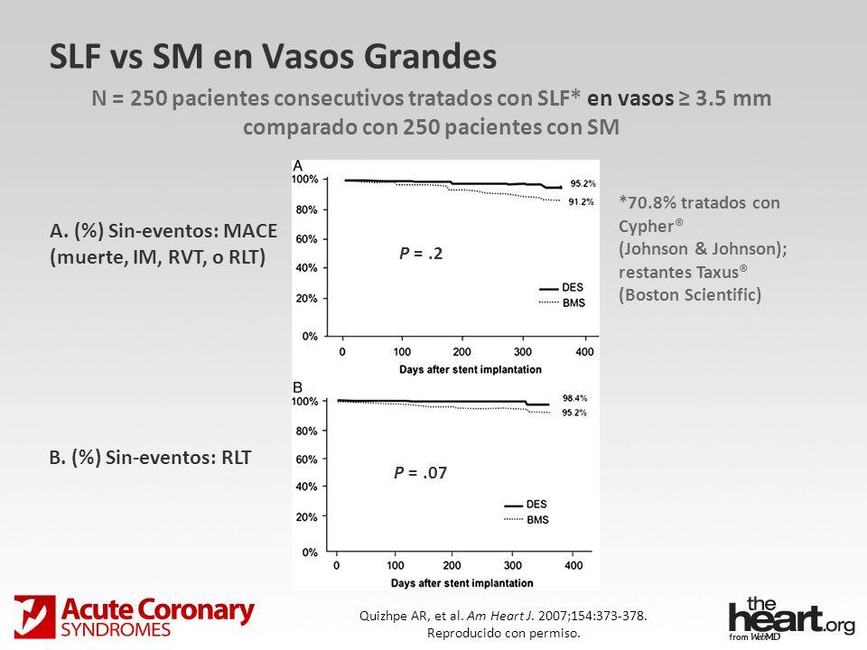 SLF vs SM en Vasos Grandes N = 250 pacientes consecutivos tratados con SLF* en vasos 3.5 mm comparado con 250 pacientes con SM Quizhpe AR, et al. Am H