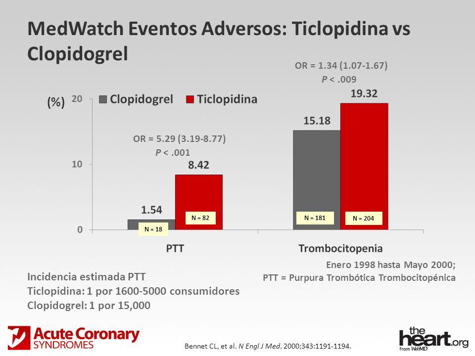 MedWatch Eventos Adversos: Ticlopidina vs Clopidogrel Bennet CL, et al. N Engl J Med. 2000;343:1191-1194. P <.001 P <.009 OR = 5.29 (3.19-8.77) Enero