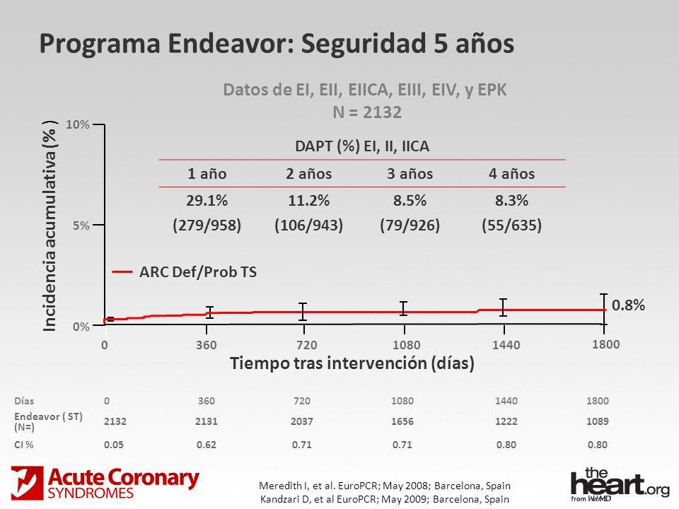 Programa Endeavor: Seguridad 5 años ARC Def/Prob TS Incidencia acumulativa (% ) 10% 5% 0% 01080 1800 Tiempo tras intervención (días) 3607201440 0.8% D
