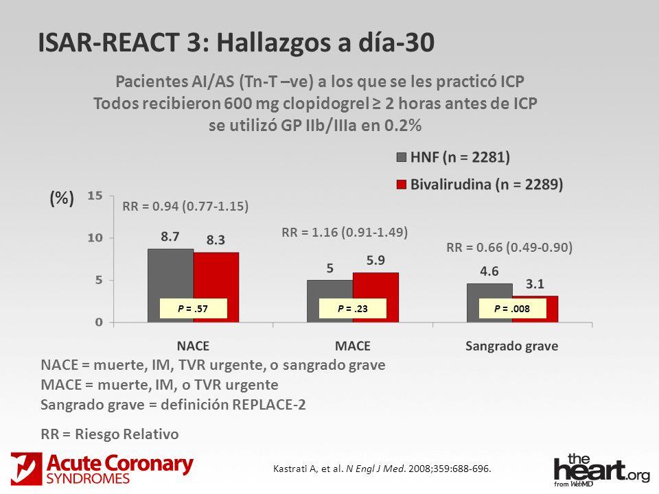 ISAR-REACT 3: Hallazgos a día-30 Kastrati A, et al. N Engl J Med. 2008;359:688-696. RR = 1.16 (0.91-1.49) RR = 0.66 (0.49-0.90) RR = 0.94 (0.77-1.15)