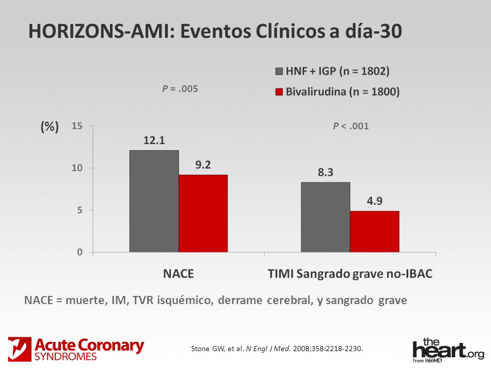 HORIZONS-AMI: Eventos Clínicos a día-30 Stone GW, et al. N Engl J Med. 2008;358:2218-2230. P <.001 P =.005 NACE = muerte, IM, TVR isquémico, derrame c