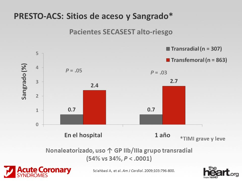P =.05 P =.03 PRESTO-ACS: Sitios de aceso y Sangrado* Pacientes SECASEST alto-riesgo Sciahbasi A, et al. Am J Cardiol. 2009;103:796-800. *TIMI grave y