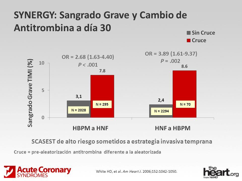Sangrado Grave TIMI (%) SYNERGY: Sangrado Grave y Cambio de Antitrombina a día 30 White HD, et al. Am Heart J. 2006;152:1042-1050. OR = 2.68 (1.63-4.4