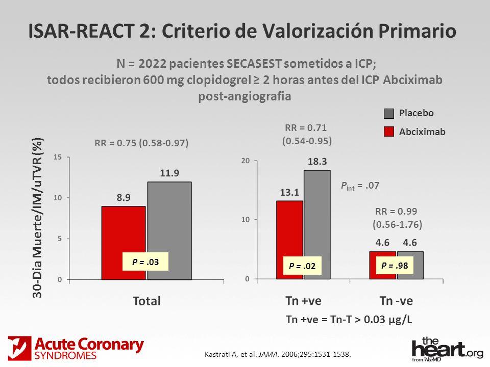 ISAR-REACT 2: Criterio de Valorización Primario Tn +ve = Tn-T > 0.03 µg/L Placebo Abciximab 30-Dia Muerte/IM/uTVR (%) RR = 0.75 (0.58-0.97) RR = 0.71