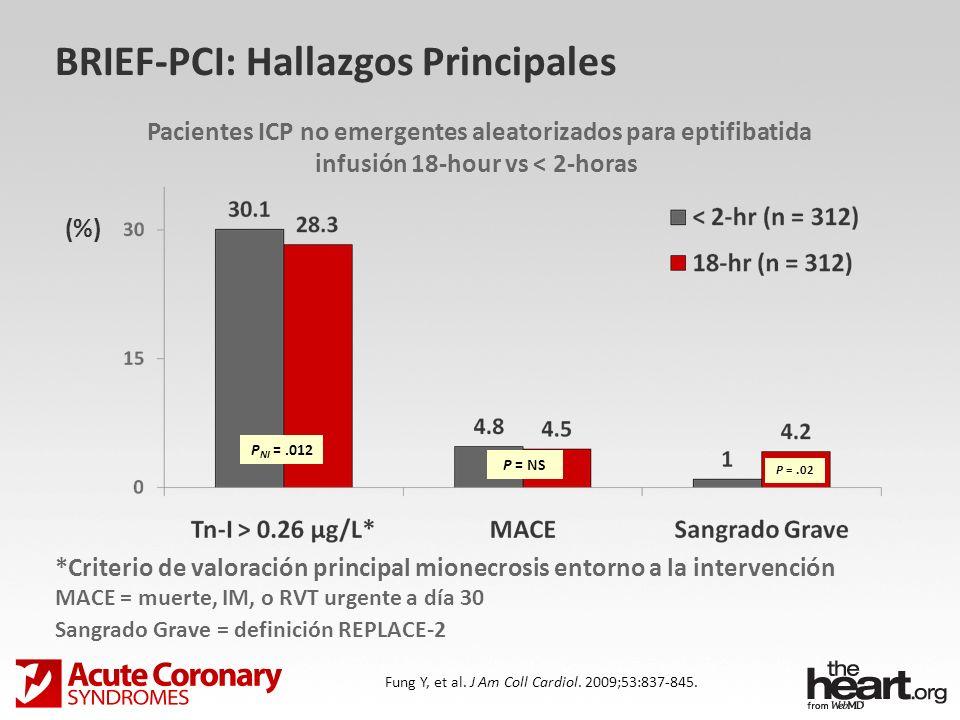 BRIEF-PCI: Hallazgos Principales Fung Y, et al. J Am Coll Cardiol. 2009;53:837-845. *Criterio de valoración principal mionecrosis entorno a la interve