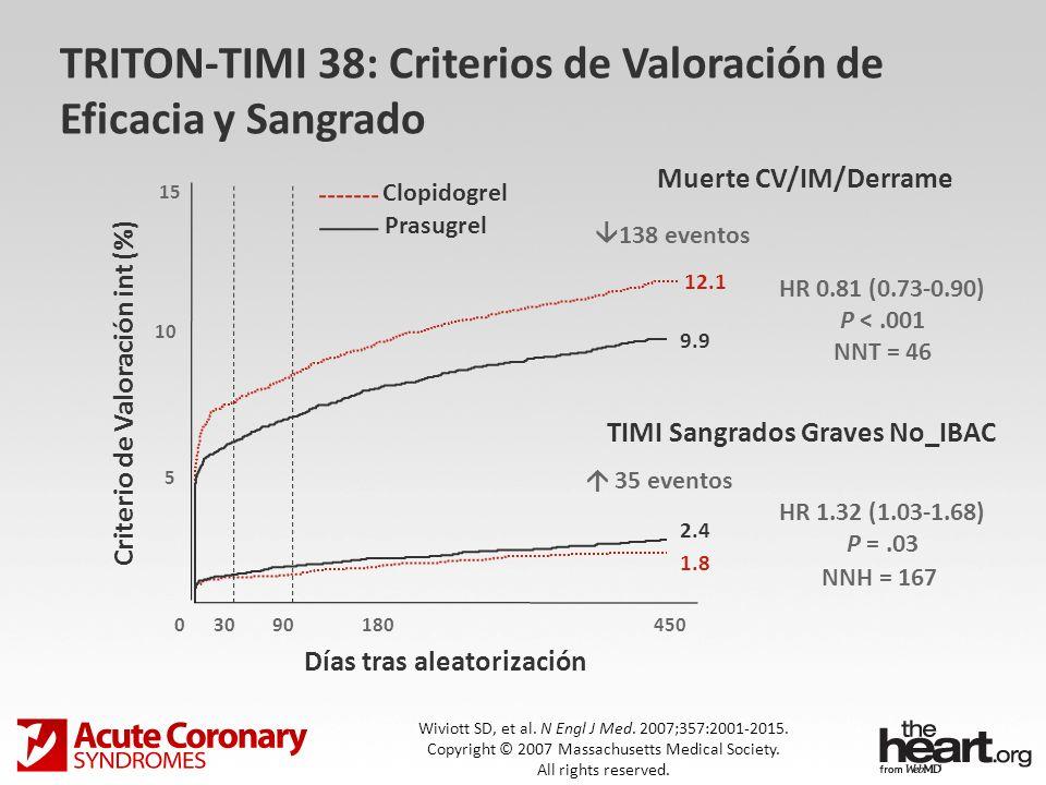 TRITON-TIMI 38: Beneficio Clínico Neto Subgrupos de Riesgo de Sangrado Total 60 kg < 60 kg < 75 75 No Yes 0.512 Derrame/AIT Anterior Edad Peso Riesgo (%) +54 -16 -16 +3 -14 -13 Mejor PrasugrelMejor Clopidogrel HR P int =.006 P int =.18 P int =.36 Análisis Post-hoc Wiviott SD, et al.