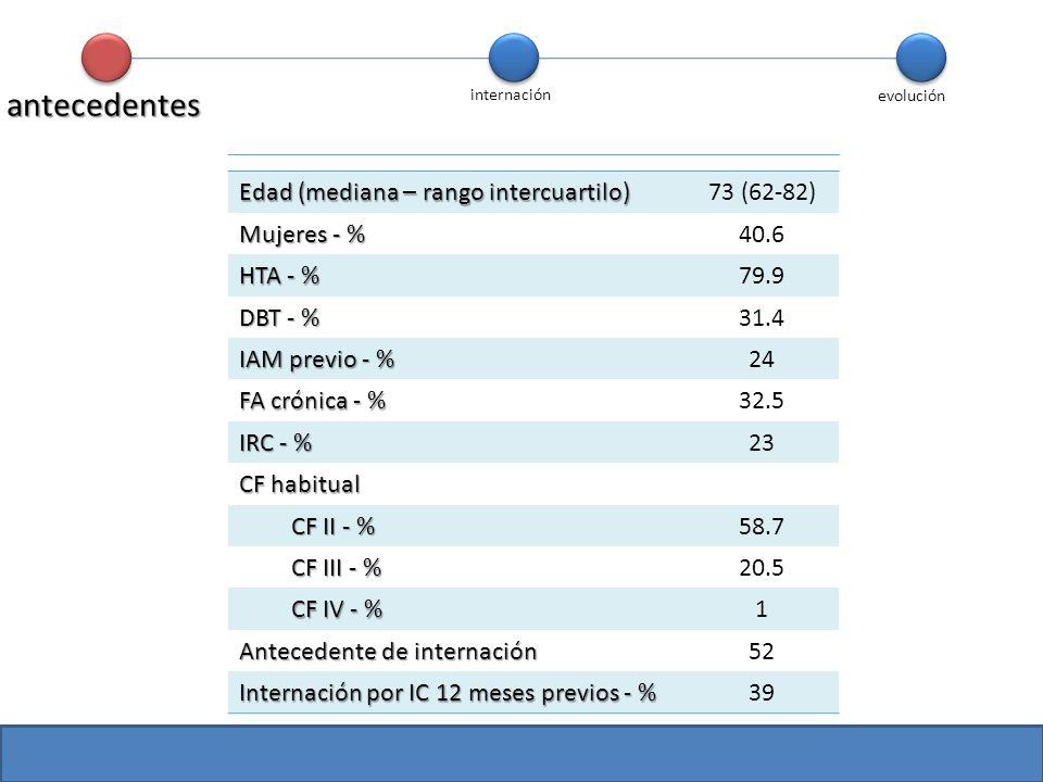 Edad (mediana – rango intercuartilo) 73 (62-82) Mujeres - % 40.6 HTA - % 79.9 DBT - % 31.4 IAM previo - % 24 FA crónica - % 32.5 IRC - % 23 CF habitua
