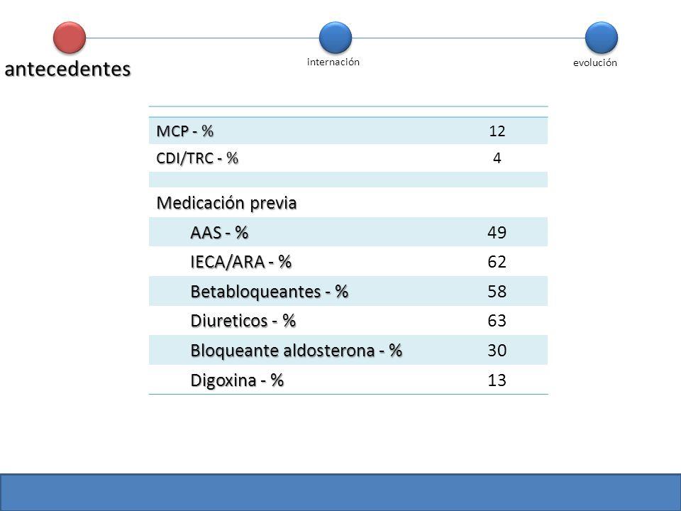 MCP - % 12 CDI/TRC - % 4 Medicación previa AAS - % 49 IECA/ARA - % 62 Betabloqueantes - % 58 Diureticos - % 63 Bloqueante aldosterona - % 30 Digoxina
