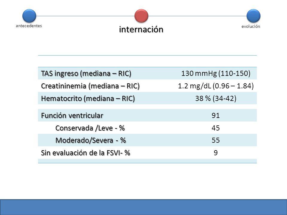 antecedentes evolución TAS ingreso (mediana – RIC) 130 mmHg (110-150) Creatininemia (mediana – RIC) 1.2 mg/dL (0.96 – 1.84) Hematocrito (mediana – RIC