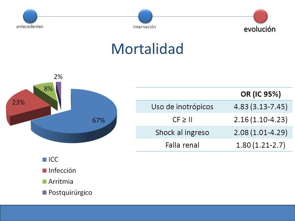 antecedentes internación evolución Mortalidad OR (IC 95%) Uso de inotrópicos4.83 (3.13-7.45) CF II2.16 (1.10-4.23) Shock al ingreso2.08 (1.01-4.29) Fa