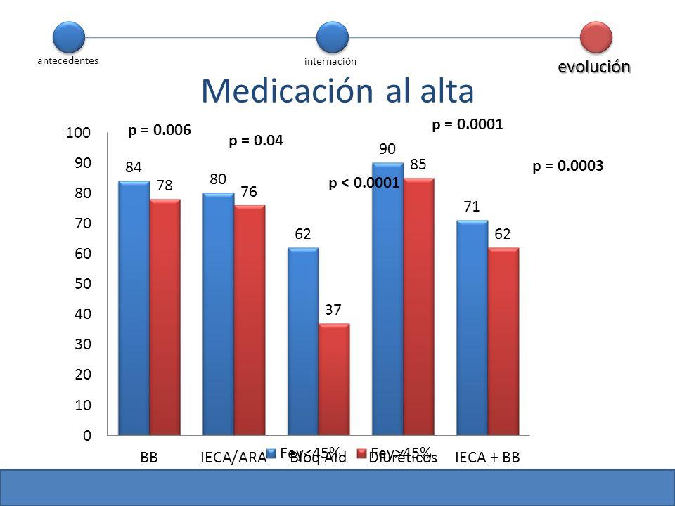 p = 0.0003 p = 0.006 p = 0.04 p = 0.0001 p < 0.0001 Medicación al alta antecedentes internación evolución