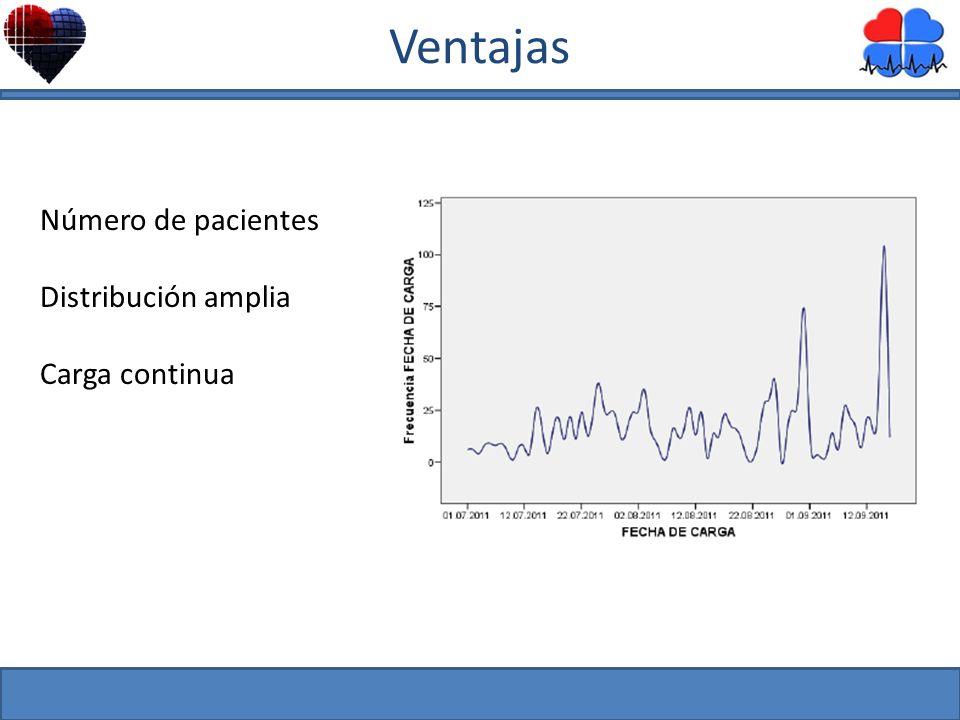 Número de pacientes Distribución amplia Carga continua Ventajas