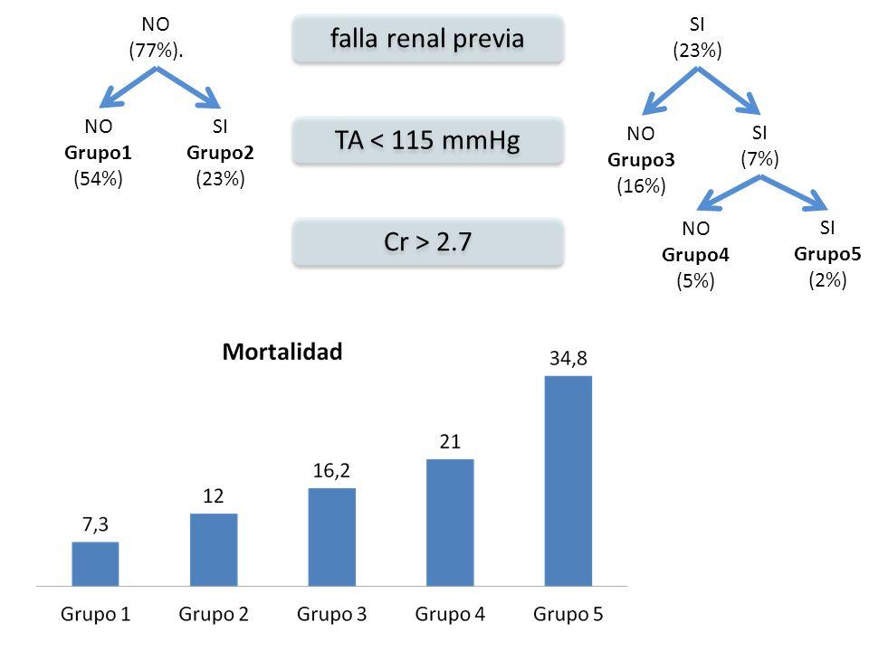 SI (23%) NO (77%). SI Grupo2 (23%) NO Grupo1 (54%) SI (7%) NO Grupo3 (16%) SI Grupo5 (2%) NO Grupo4 (5%) falla renal previa TA < 115 mmHg Cr > 2.7