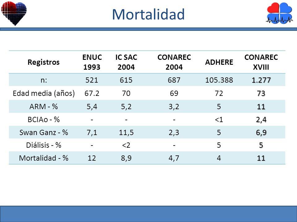 Mortalidad Registros ENUC 1993 IC SAC 2004 CONAREC 2004 ADHERE CONAREC XVIII n:521615687105.3881.277 Edad media (años)67.270697273 ARM - %5,45,23,2511