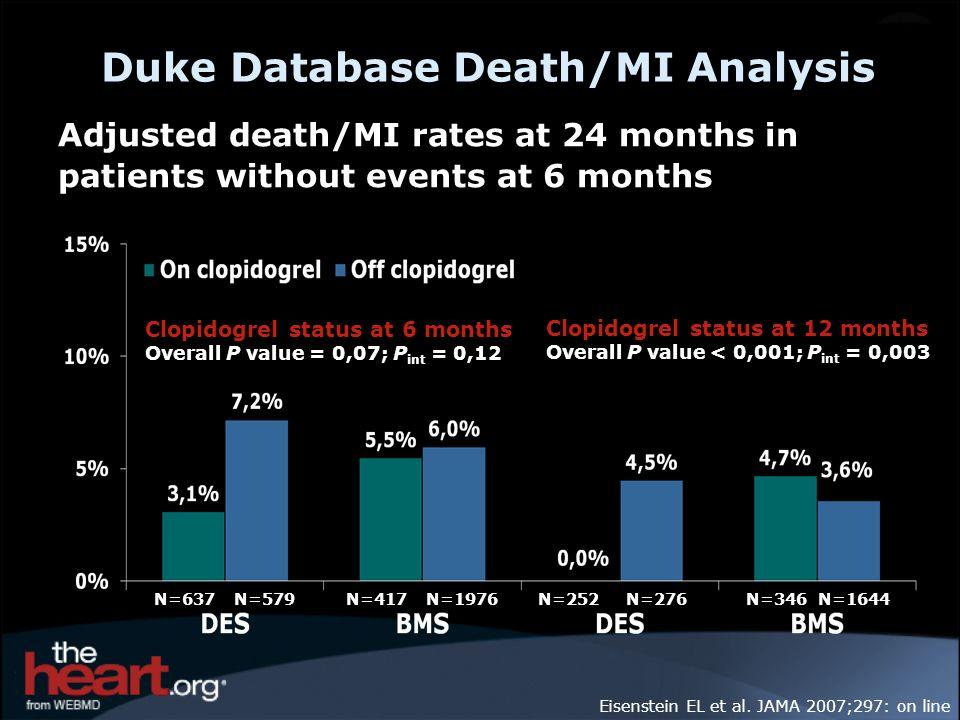 Eisenstein EL et al. JAMA 2007;297: on line Duke Database Death/MI Analysis N=637N=579N=417N=1976 Adjusted death/MI rates at 24 months in patients wit