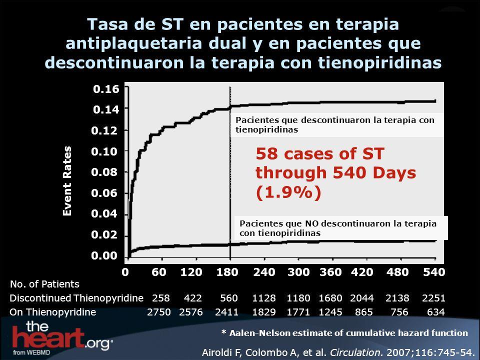 Tasa de ST en pacientes en terapia antiplaquetaria dual y en pacientes que descontinuaron la terapia con tienopiridinas Airoldi F, Colombo A, et al. C