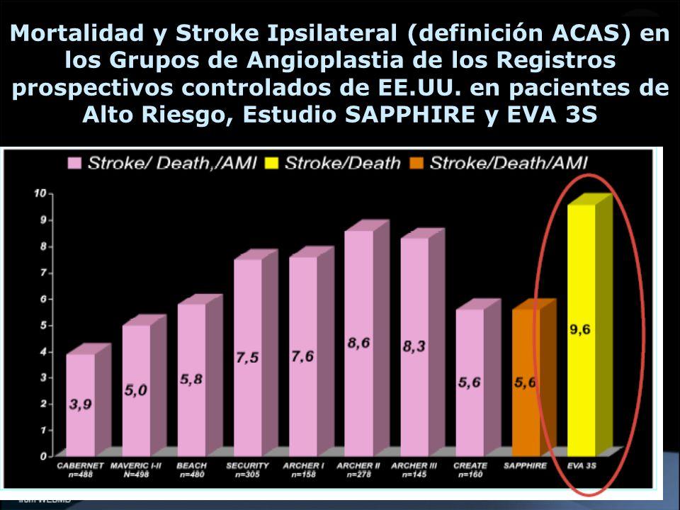 Mortalidad y Stroke Ipsilateral (definición ACAS) en los Grupos de Angioplastia de los Registros prospectivos controlados de EE.UU. en pacientes de Al