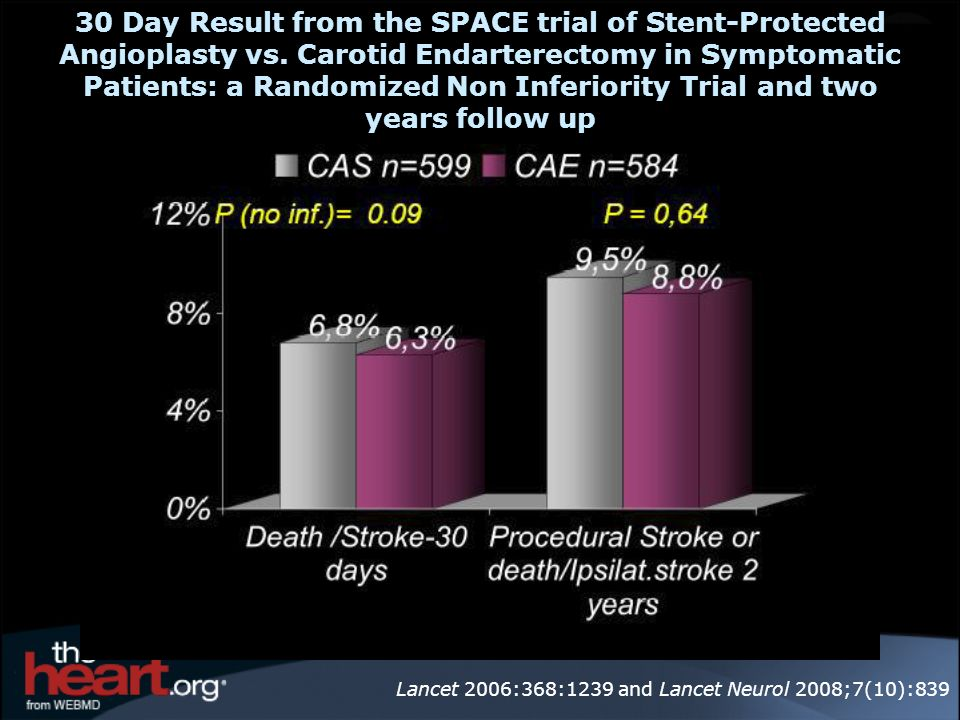 30 Day Result from the SPACE trial of Stent-Protected Angioplasty vs. Carotid Endarterectomy in Symptomatic Patients: a Randomized Non Inferiority Tri