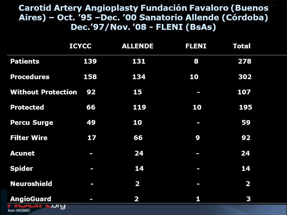 Carotid Artery Angioplasty Fundación Favaloro (Buenos Aires) – Oct. 95 –Dec. 00 Sanatorio Allende (Córdoba) Dec.97/Nov. 08 - FLENI (BsAs) ICYCC ALLEND