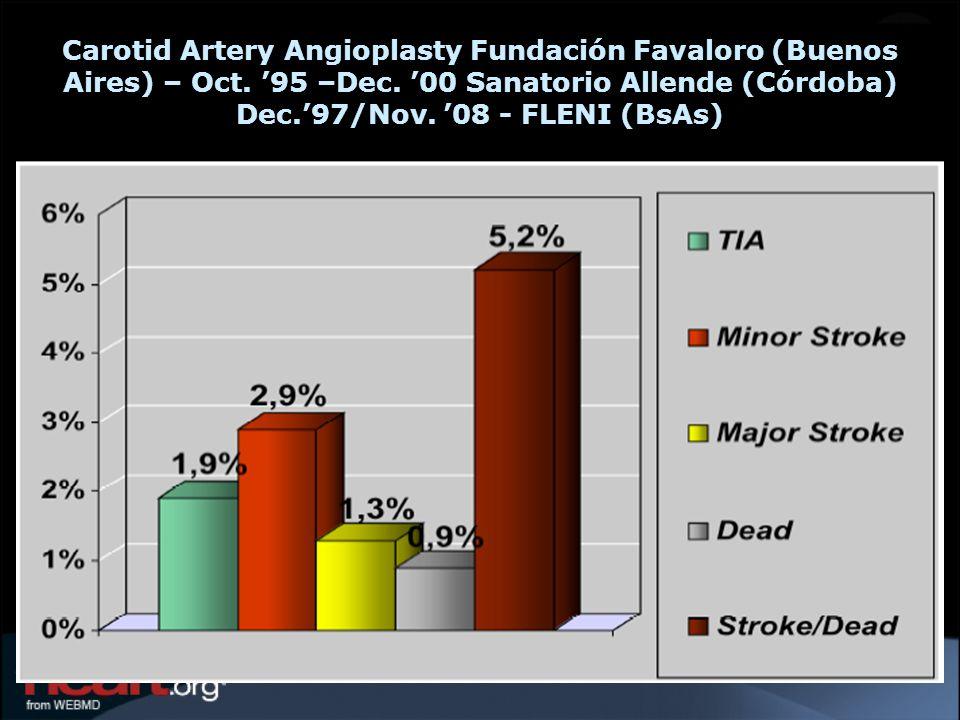 Carotid Artery Angioplasty Fundación Favaloro (Buenos Aires) – Oct. 95 –Dec. 00 Sanatorio Allende (Córdoba) Dec.97/Nov. 08 - FLENI (BsAs)