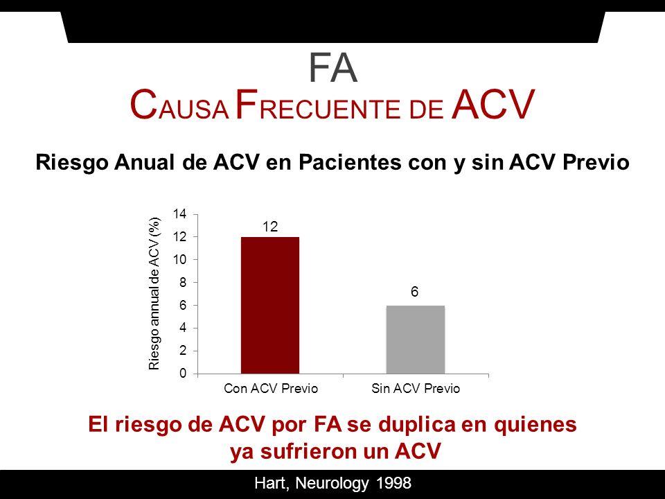 Hart, Neurology 1998 FA C AUSA F RECUENTE DE ACV Riesgo annual de ACV (%) Riesgo Anual de ACV en Pacientes con y sin ACV Previo El riesgo de ACV por F