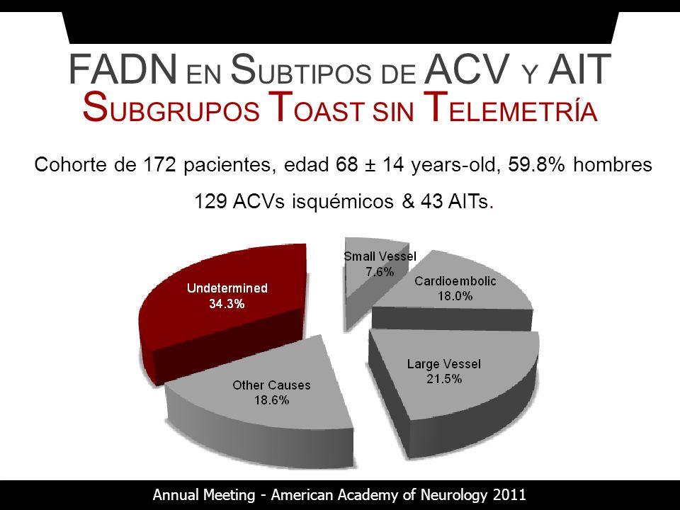 Cohorte de 172 pacientes, edad 68 ± 14 years-old, 59.8% hombres 129 ACVs isquémicos & 43 AITs. FADN EN S UBTIPOS DE ACV Y AIT S UBGRUPOS T OAST SIN T