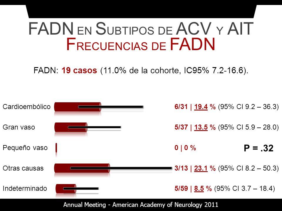 FADN: 19 casos (11.0% de la cohorte, IC95% 7.2-16.6). Cardioembólico6/31 | 19.4 % (95% CI 9.2 – 36.3) Gran vaso5/37 | 13.5 % (95% CI 5.9 – 28.0) Otras