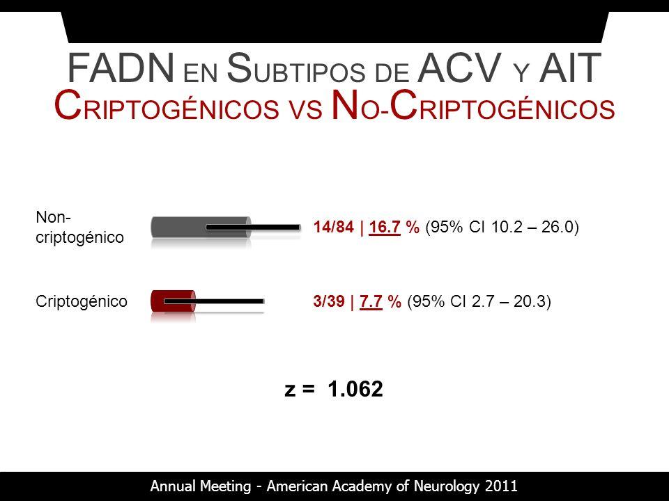 Criptogénico3/39 | 7.7 % (95% CI 2.7 – 20.3) Non- criptogénico 14/84 | 16.7 % (95% CI 10.2 – 26.0) z = 1.062 FADN EN S UBTIPOS DE ACV Y AIT C RIPTOGÉN