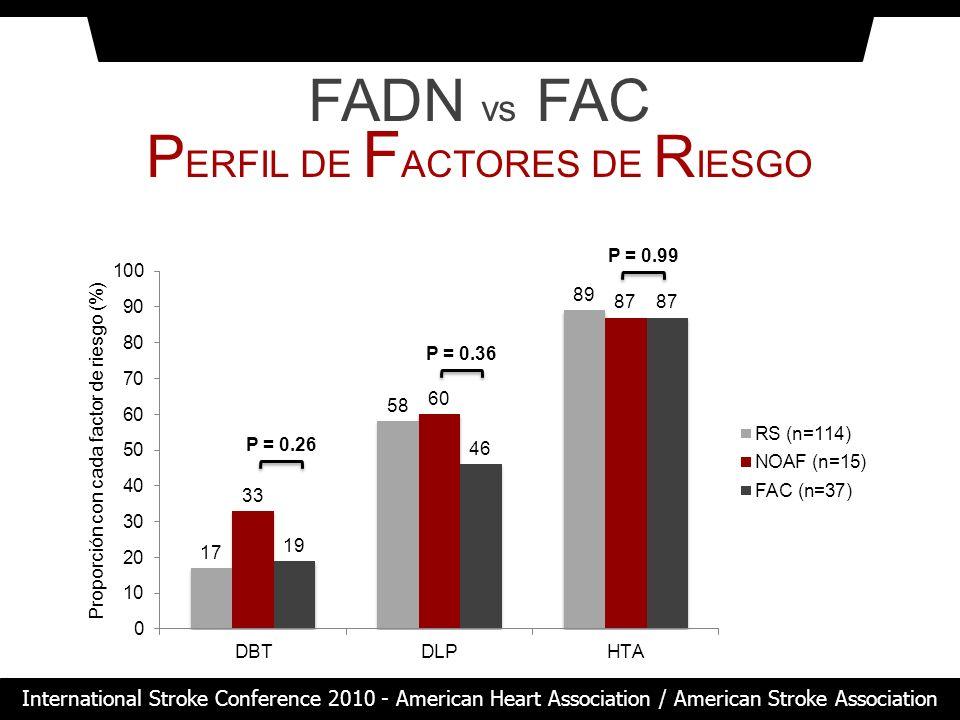 FADN vs FAC P ERFIL DE F ACTORES DE R IESGO Proporción con cada factor de riesgo (%) P = 0.99 P = 0.36 P = 0.26 International Stroke Conference 2010 -