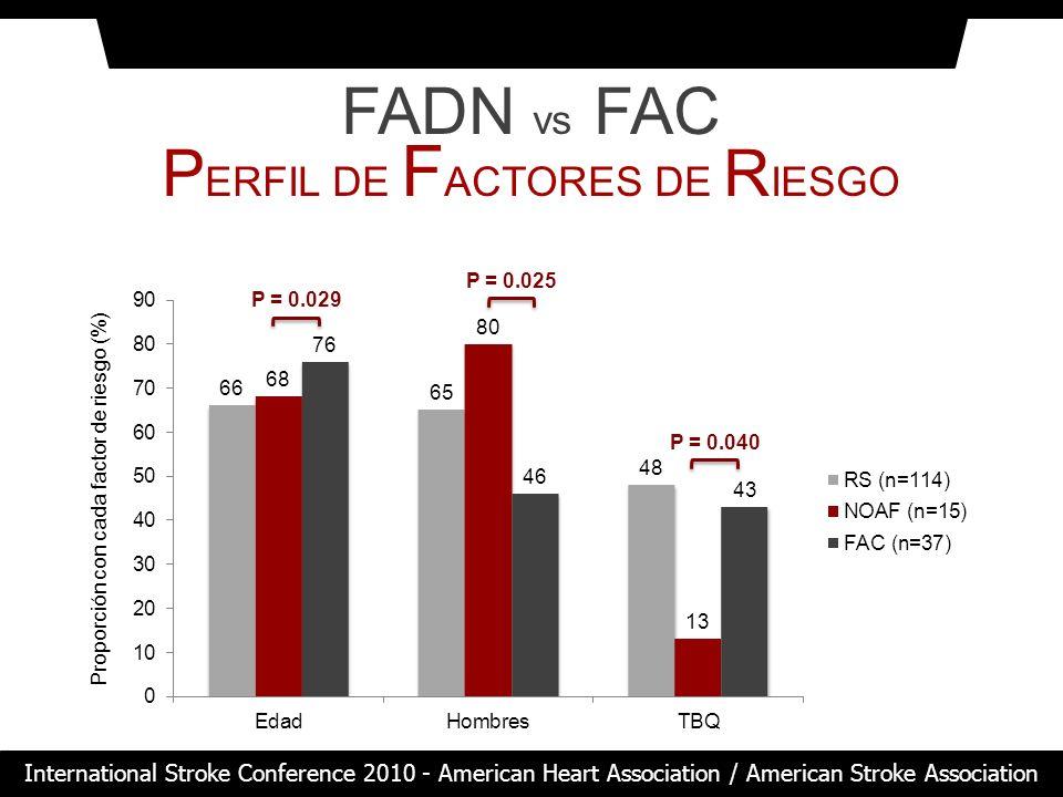 FADN vs FAC P ERFIL DE F ACTORES DE R IESGO Proporción con cada factor de riesgo (%) P = 0.029 P = 0.025 P = 0.040 International Stroke Conference 201