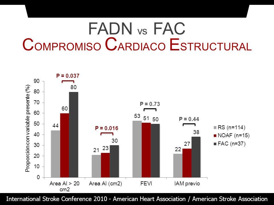 FADN vs FAC C OMPROMISO C ARDIACO E STRUCTURAL Proporción con variable presente (%) P = 0.73 P = 0.016 P = 0.037 P = 0.44 International Stroke Confere