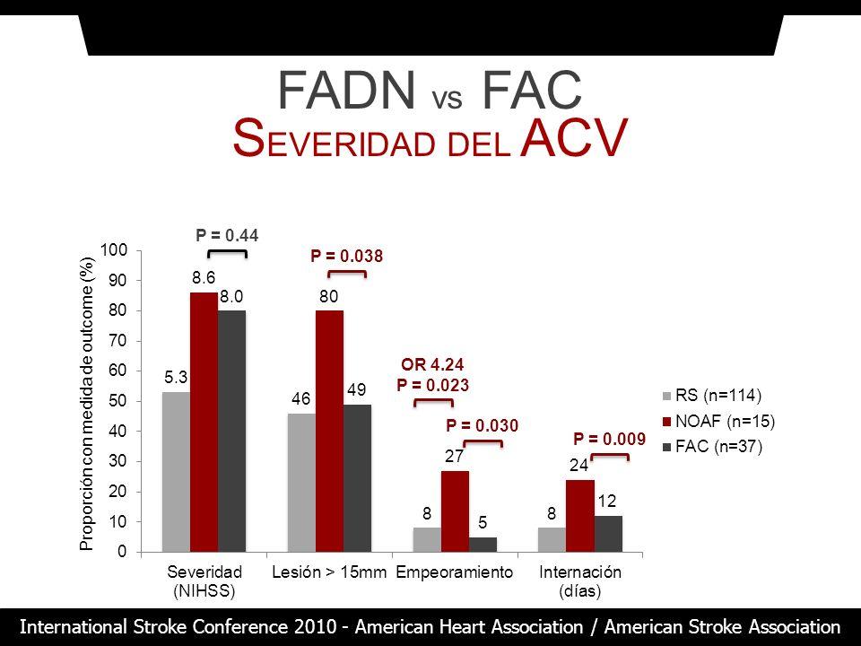 FADN vs FAC S EVERIDAD DEL ACV Proporción con medida de outcome (%) P = 0.44 P = 0.009 OR 4.24 P = 0.023 P = 0.030 P = 0.038 International Stroke Conf