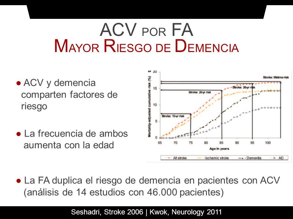 ACV POR FA M AYOR R IESGO DE D EMENCIA La FA duplica el riesgo de demencia en pacientes con ACV (análisis de 14 estudios con 46.000 pacientes) Seshadr