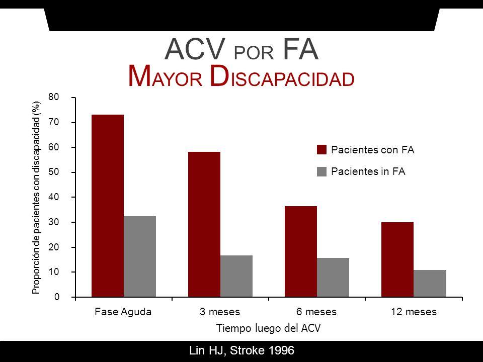 Mortalidad en los Primeros 30 Días del ACV Mortalidad % Lin HJ, Stroke 1996 La FA aumenta un 84% el riesgo de muerte por ACV ACV POR FA M AYOR M ORTALIDAD