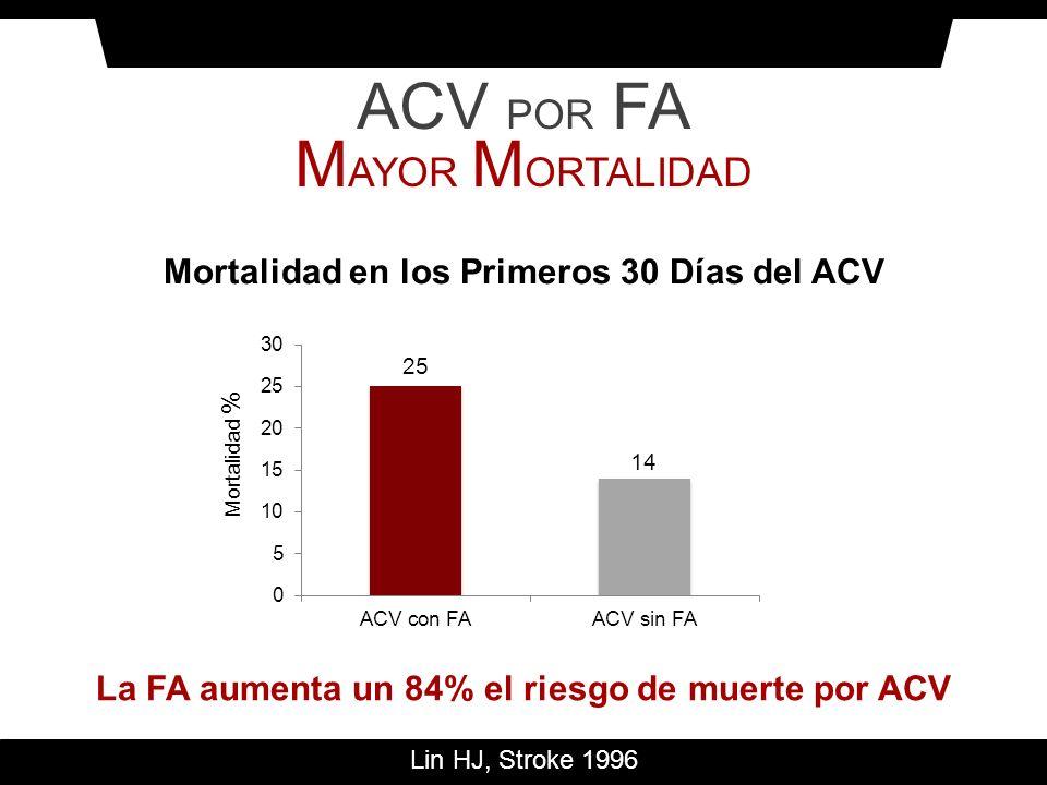 Mortalidad en los Primeros 30 Días del ACV Mortalidad % Lin HJ, Stroke 1996 La FA aumenta un 84% el riesgo de muerte por ACV ACV POR FA M AYOR M ORTAL