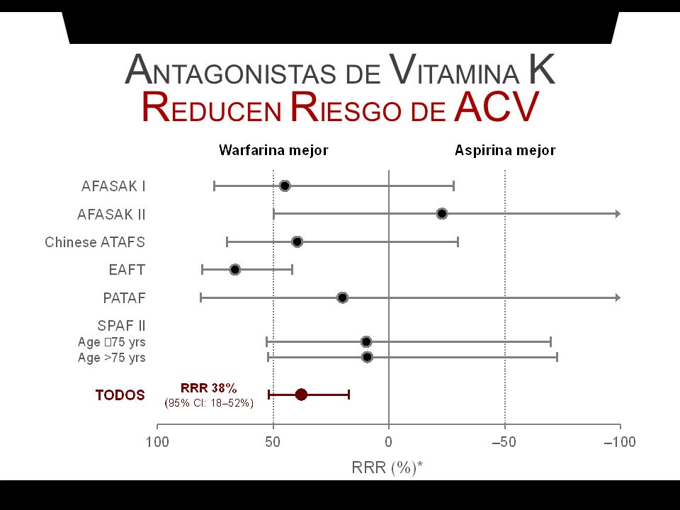 A NTAGONISTAS DE V ITAMINA K R EDUCEN R IESGO DE ACV