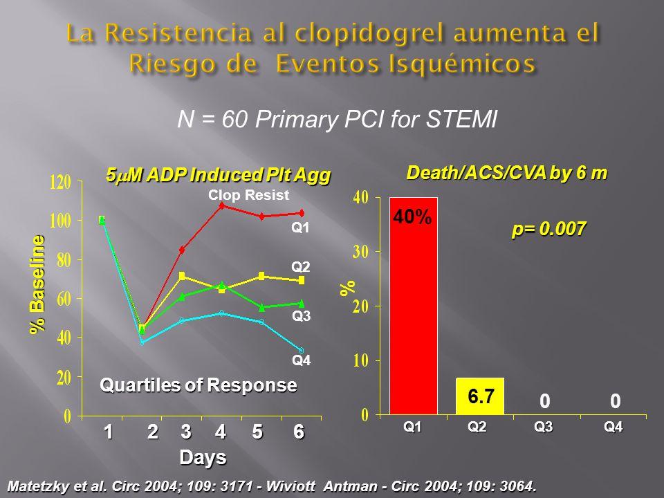 Matetzky et al. Circ 2004; 109: 3171 - Wiviott Antman - Circ 2004; 109: 3064. N = 60 Primary PCI for STEMI 5 M ADP Induced Plt Agg Death/ACS/CVA by 6