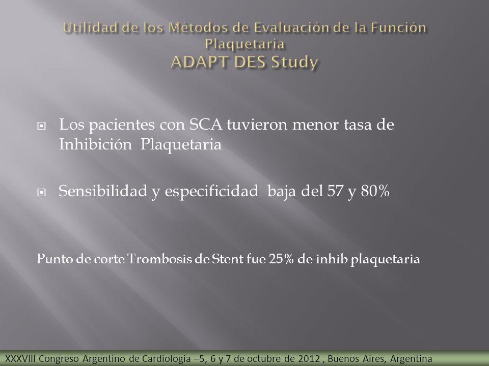 Los pacientes con SCA tuvieron menor tasa de Inhibición Plaquetaria Sensibilidad y especificidad baja del 57 y 80% Punto de corte Trombosis de Stent f
